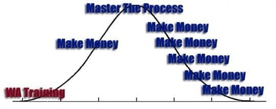 The Money Bell Curve