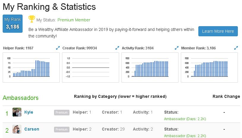 Community Ranking System